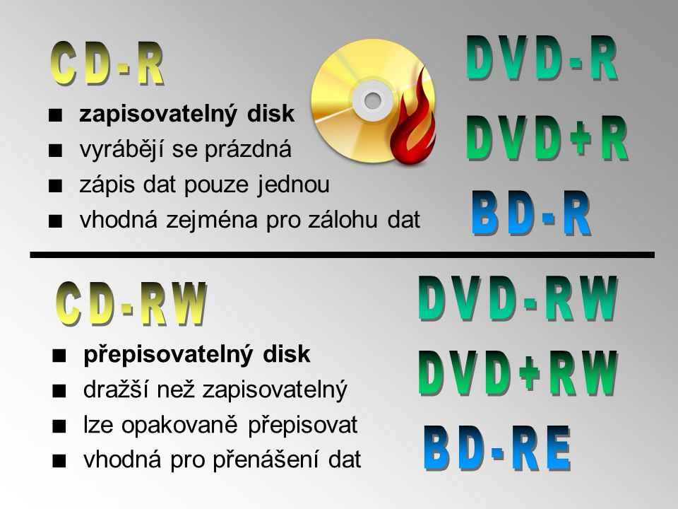 DVD-R CD-R DVD+R BD-R DVD-RW CD-RW DVD+RW BD-RE zapisovatelný disk