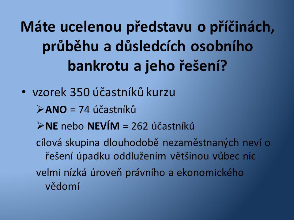 Máte ucelenou představu o příčinách, průběhu a důsledcích osobního bankrotu a jeho řešení