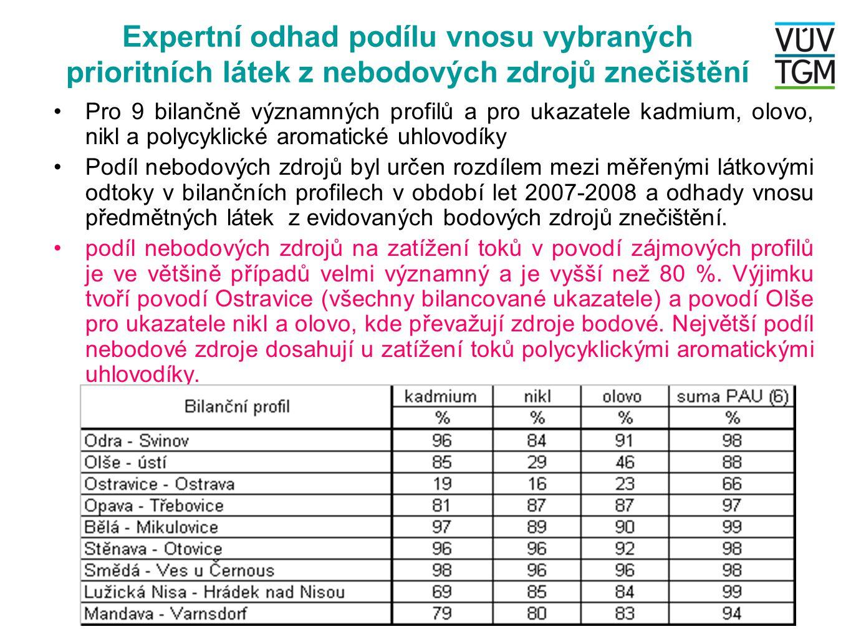 Expertní odhad podílu vnosu vybraných