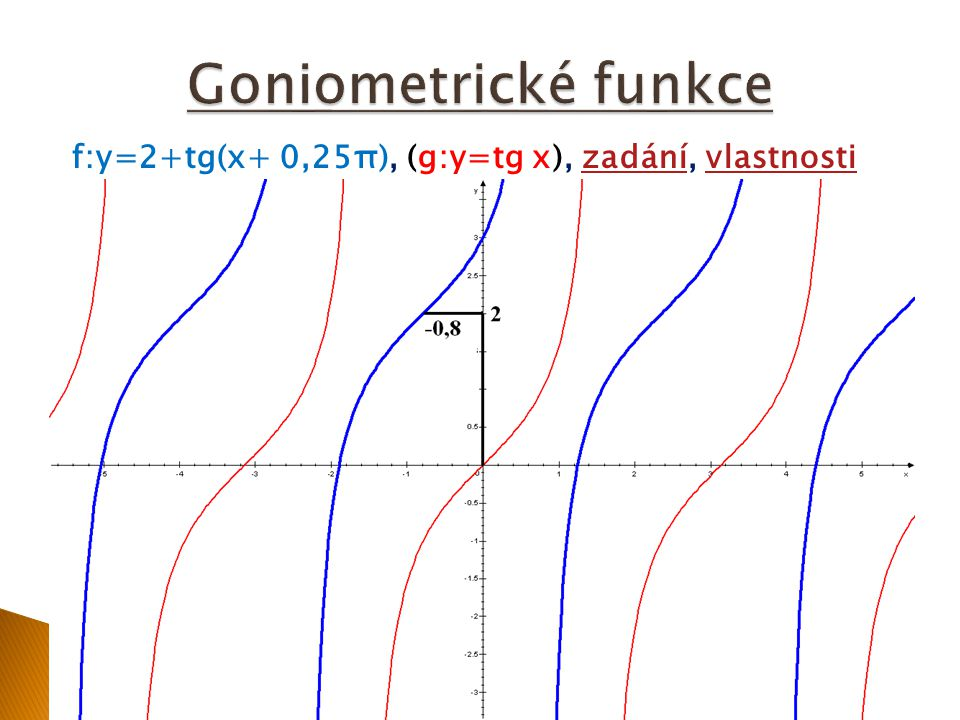 Goniometrické funkce f:y=2+tg(x+ 0,25π), (g:y=tg x), zadání, vlastnosti