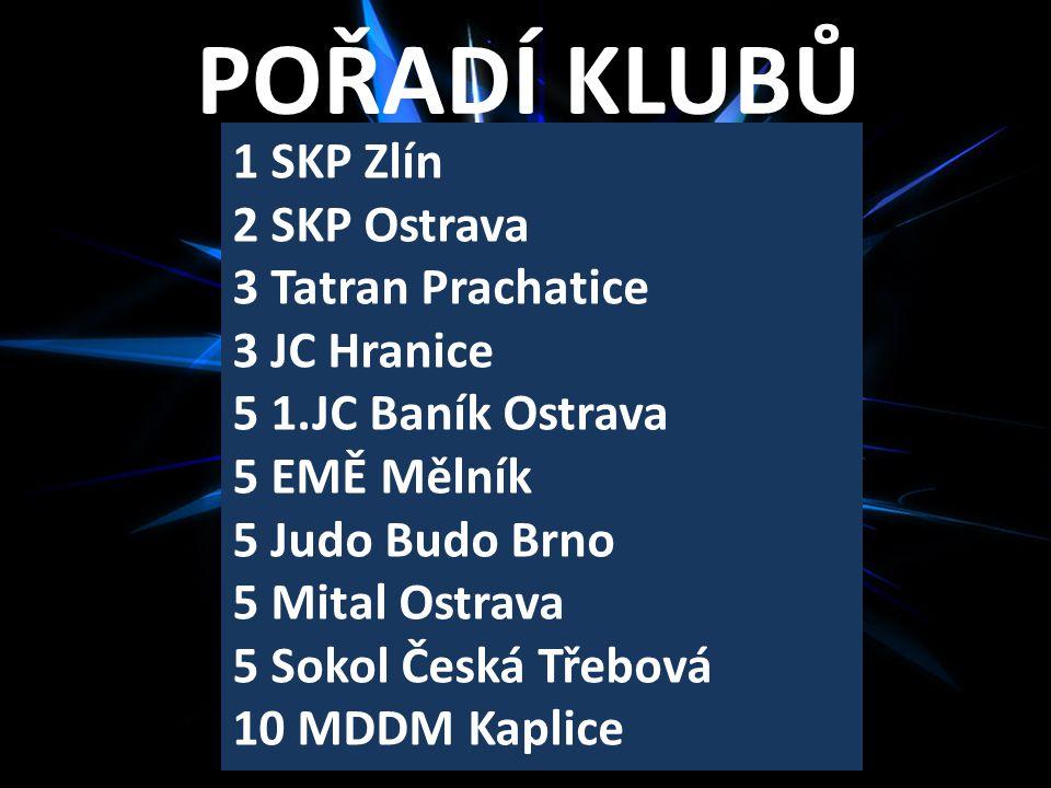 POŘADÍ KLUBŮ 1 SKP Zlín 2 SKP Ostrava 3 Tatran Prachatice 3 JC Hranice
