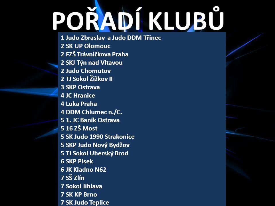 POŘADÍ KLUBŮ 1 Judo Zbraslav a Judo DDM Třinec 2 SK UP Olomouc