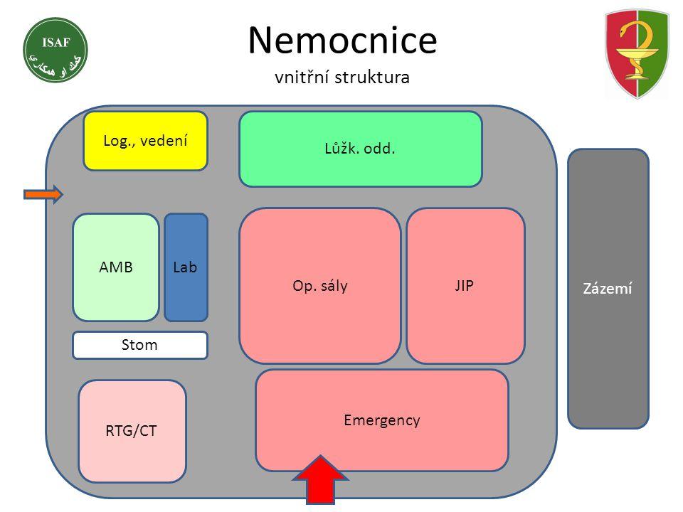 Nemocnice vnitřní struktura
