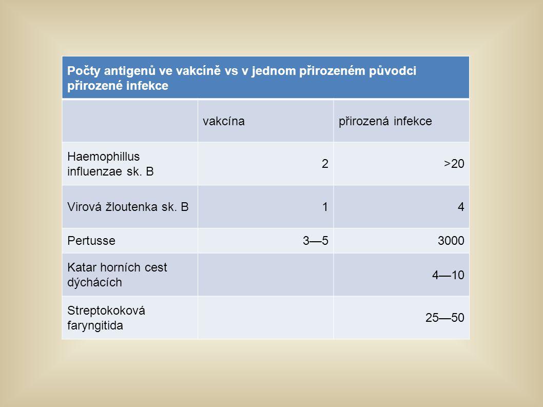 Počty antigenů ve vakcíně vs v jednom přirozeném původci přirozené infekce