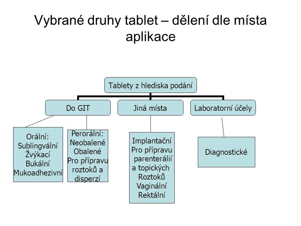 Vybrané druhy tablet – dělení dle místa aplikace