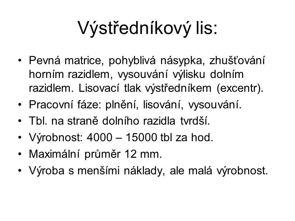 Výstředníkový lis: