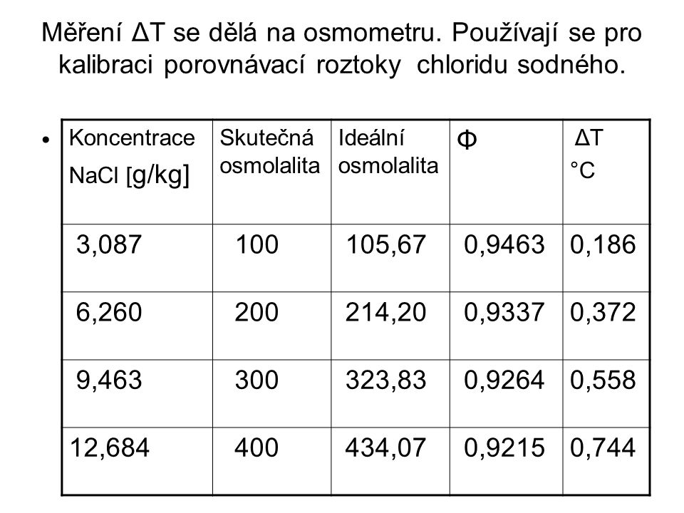 Měření ΔT se dělá na osmometru