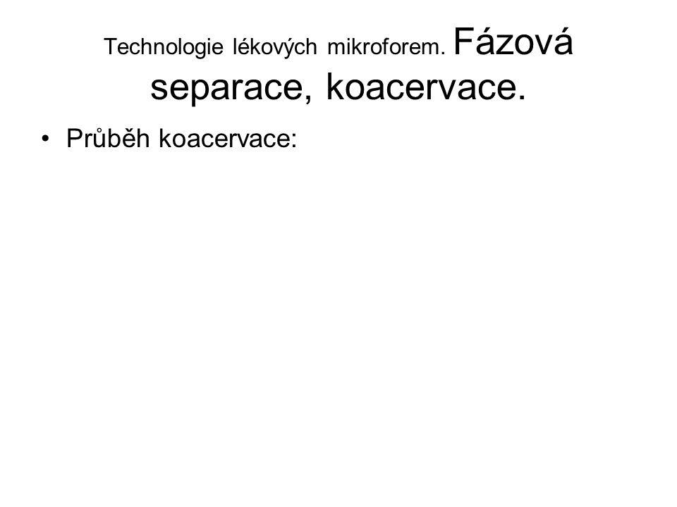 Technologie lékových mikroforem. Fázová separace, koacervace.