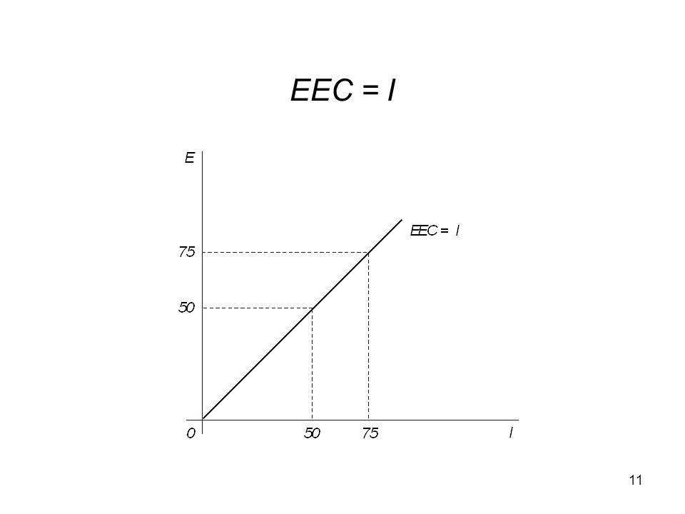 EEC = I