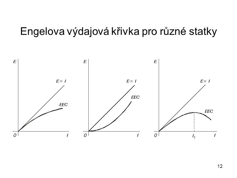 Engelova výdajová křivka pro různé statky