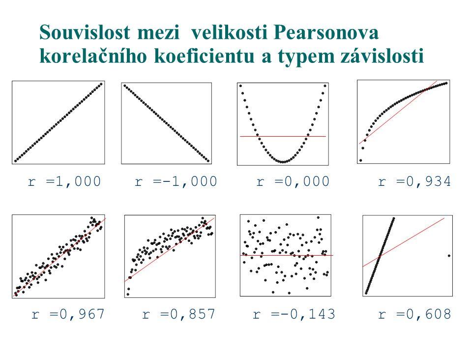 Souvislost mezi velikosti Pearsonova korelačního koeficientu a typem závislosti