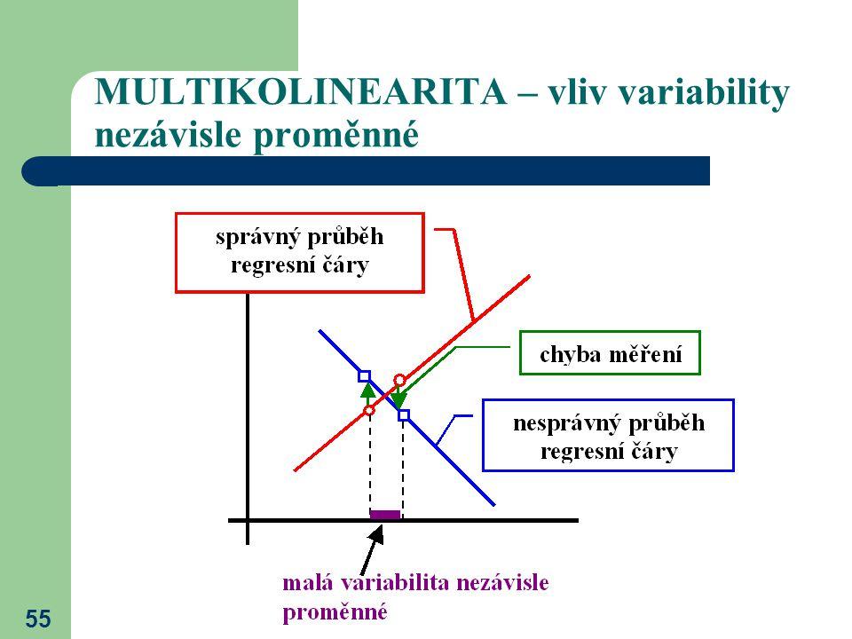 MULTIKOLINEARITA – vliv variability nezávisle proměnné