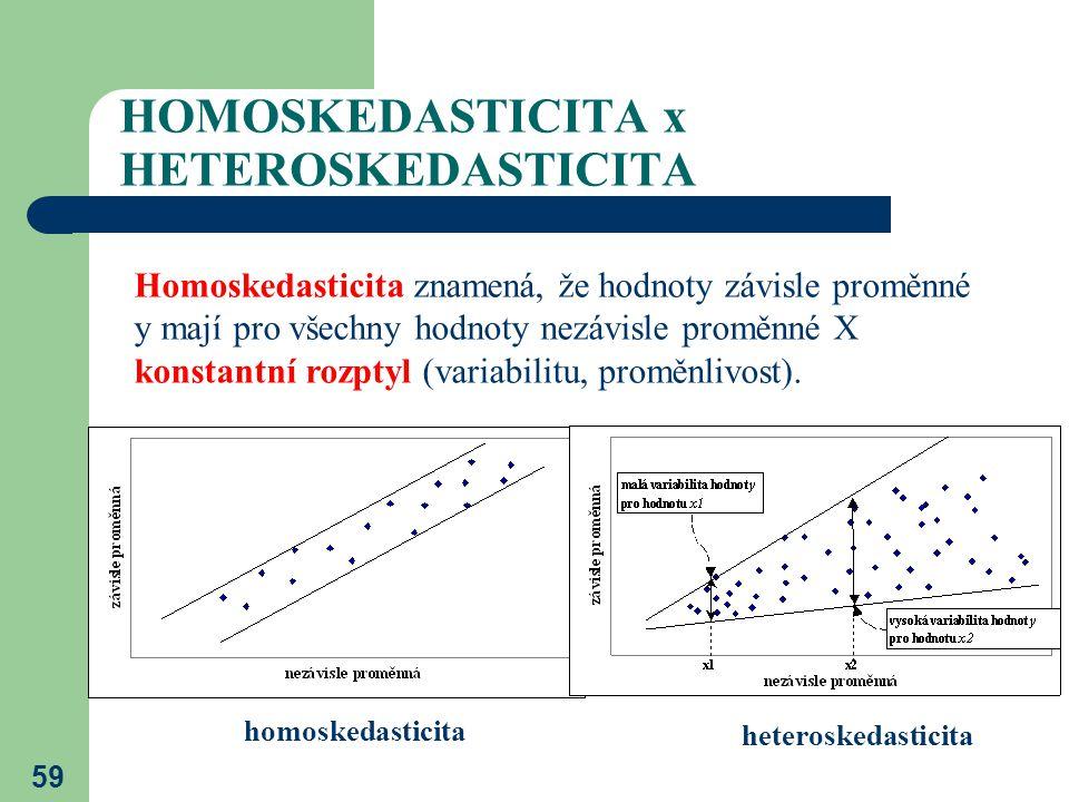 HOMOSKEDASTICITA x HETEROSKEDASTICITA
