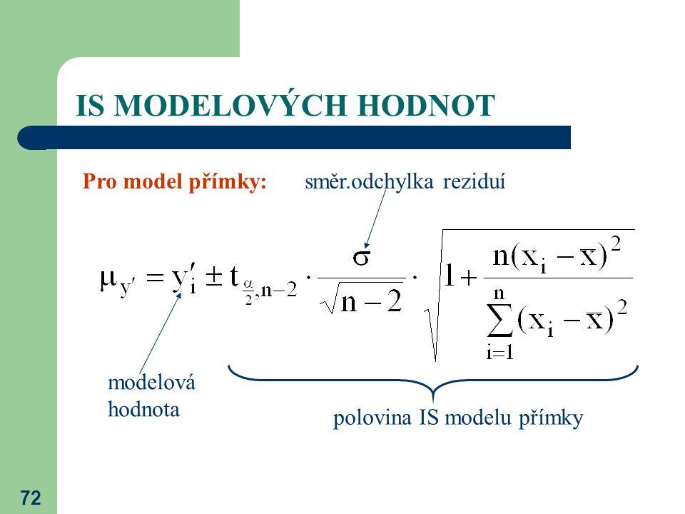 IS MODELOVÝCH HODNOT Pro model přímky: směr.odchylka reziduí