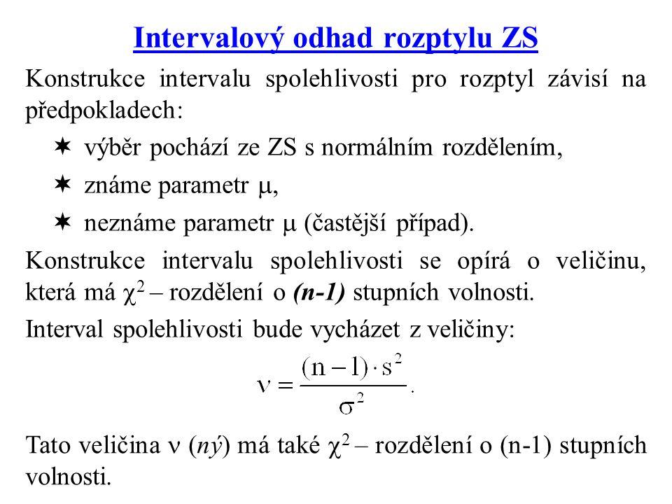 Intervalový odhad rozptylu ZS