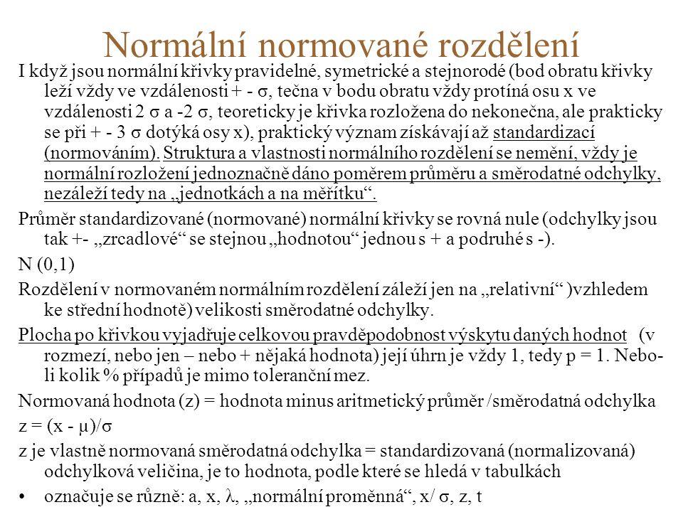 Normální normované rozdělení