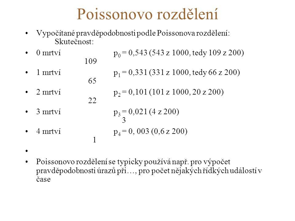 Poissonovo rozdělení Vypočítané pravděpodobnosti podle Poissonova rozdělení: Skutečnost: 0 mrtví p0 = 0,543 (543 z 1000, tedy 109 z 200) 109.