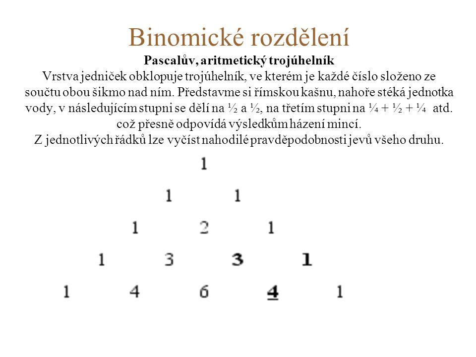 Binomické rozdělení Pascalův, aritmetický trojúhelník Vrstva jedniček obklopuje trojúhelník, ve kterém je každé číslo složeno ze součtu obou šikmo nad ním.