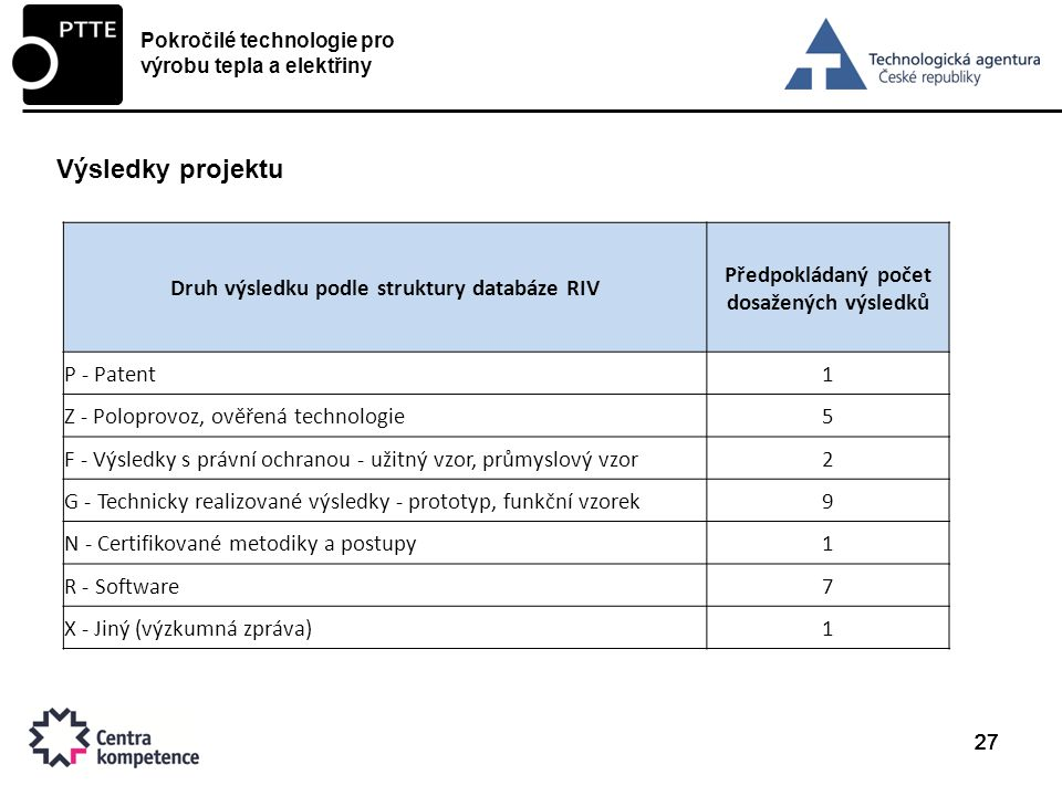 Výsledky projektu Druh výsledku podle struktury databáze RIV