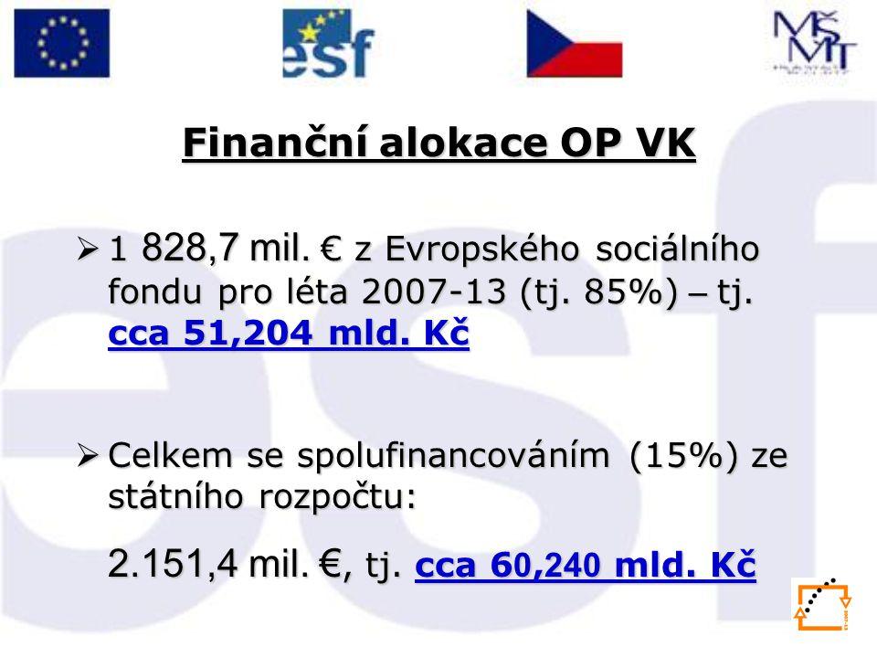 Finanční alokace OP VK 1 828,7 mil. € z Evropského sociálního fondu pro léta 2007-13 (tj. 85%) – tj. cca 51,204 mld. Kč.