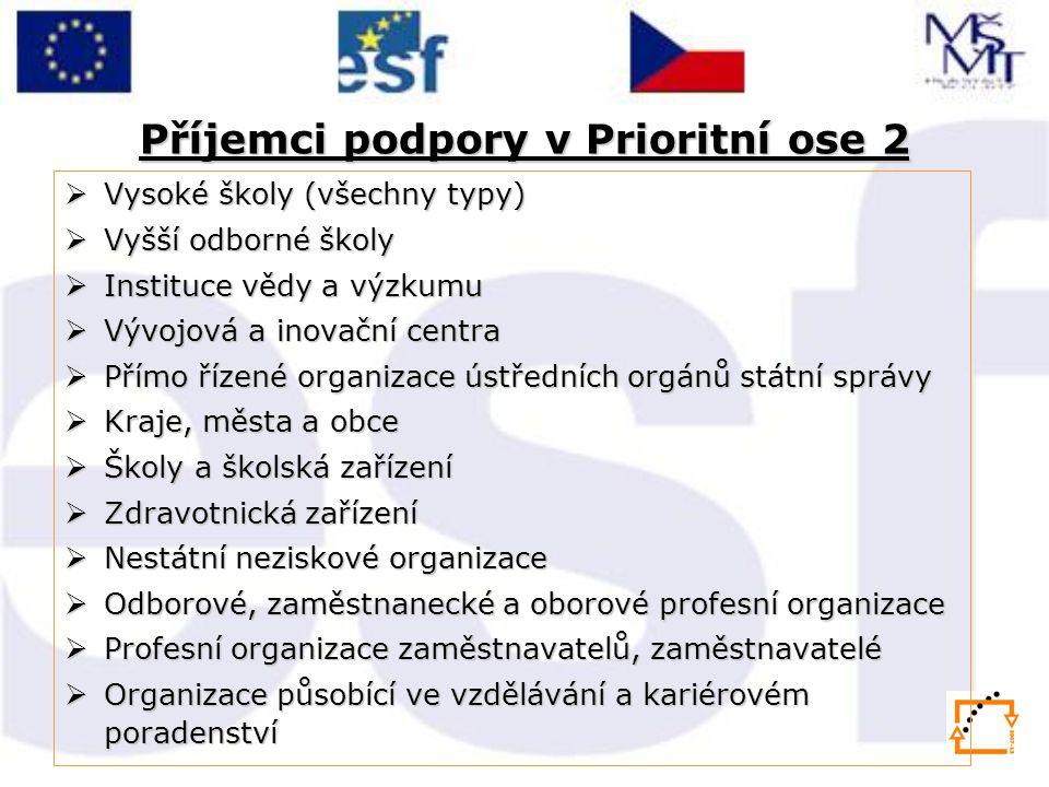 Příjemci podpory v Prioritní ose 2
