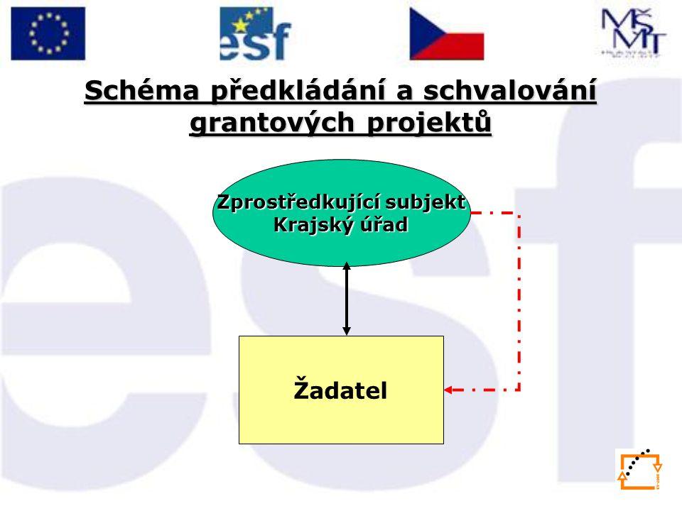 Schéma předkládání a schvalování grantových projektů