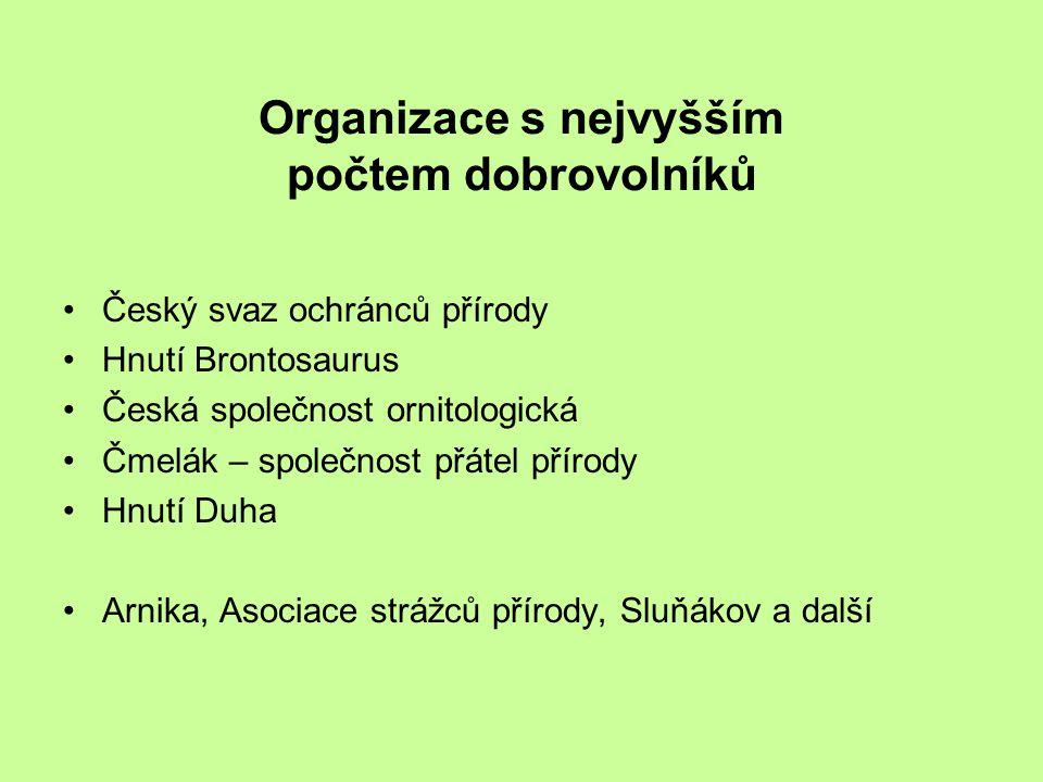 Organizace s nejvyšším počtem dobrovolníků