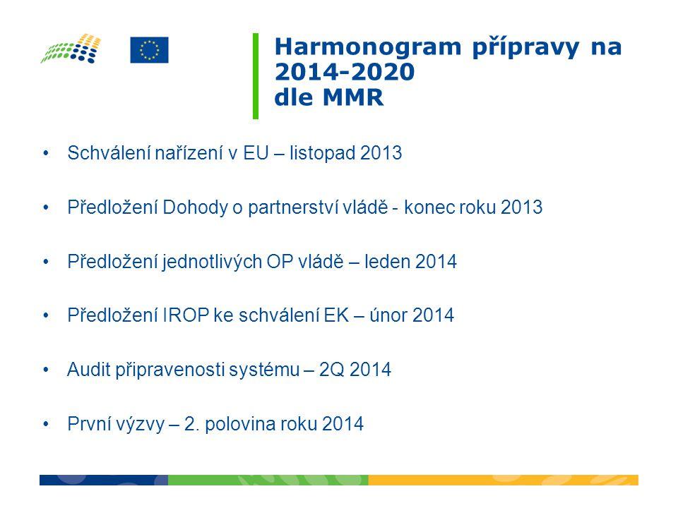 Harmonogram přípravy na 2014-2020 dle MMR