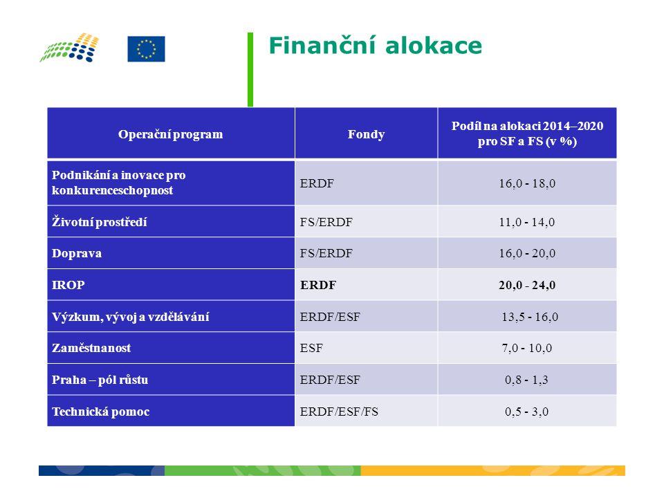 Podíl na alokaci 2014–2020 pro SF a FS (v %)