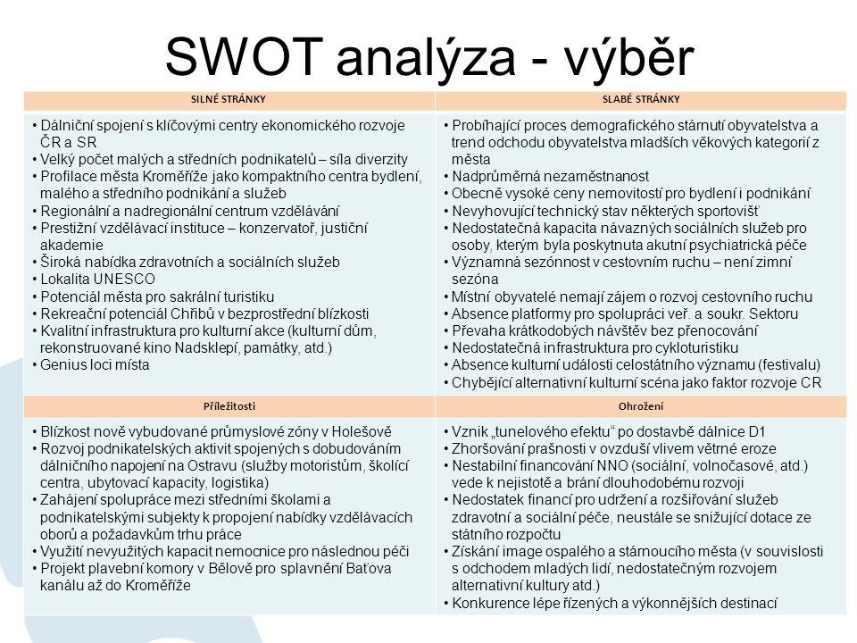SWOT analýza - výběr SILNÉ STRÁNKY. SLABÉ STRÁNKY. Dálniční spojení s klíčovými centry ekonomického rozvoje ČR a SR.