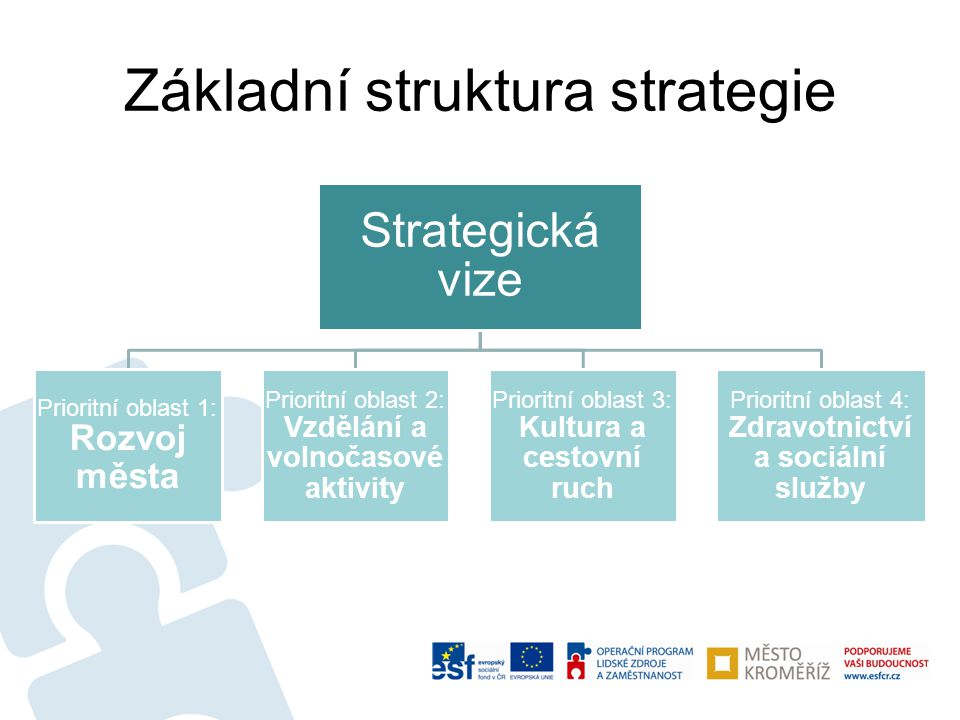 Základní struktura strategie