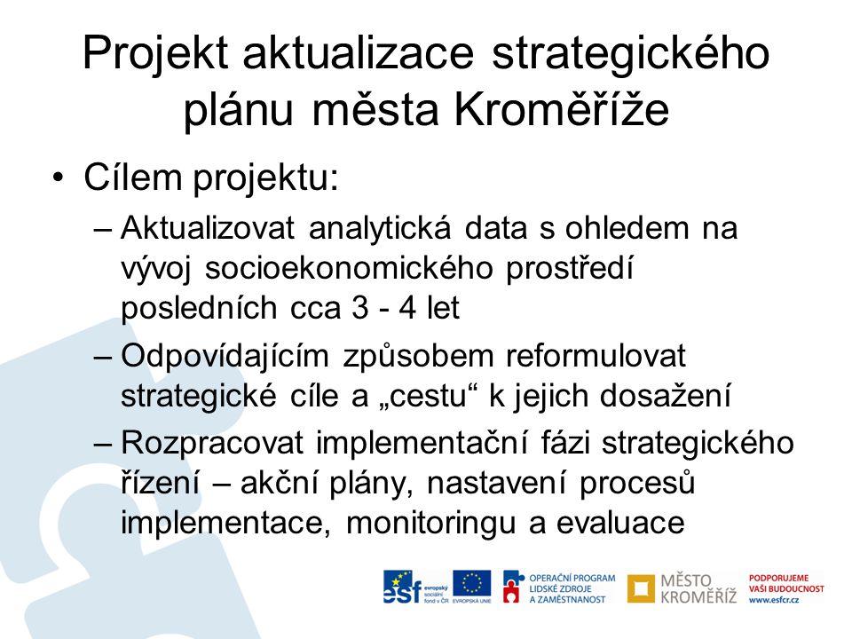 Projekt aktualizace strategického plánu města Kroměříže