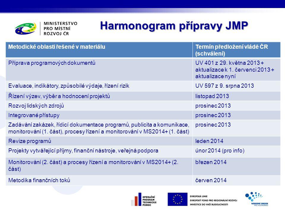 Harmonogram přípravy JMP