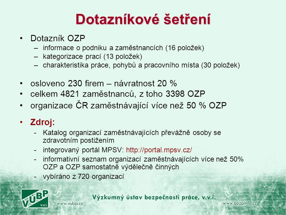 Dotazníkové šetření Dotazník OZP osloveno 230 firem – návratnost 20 %