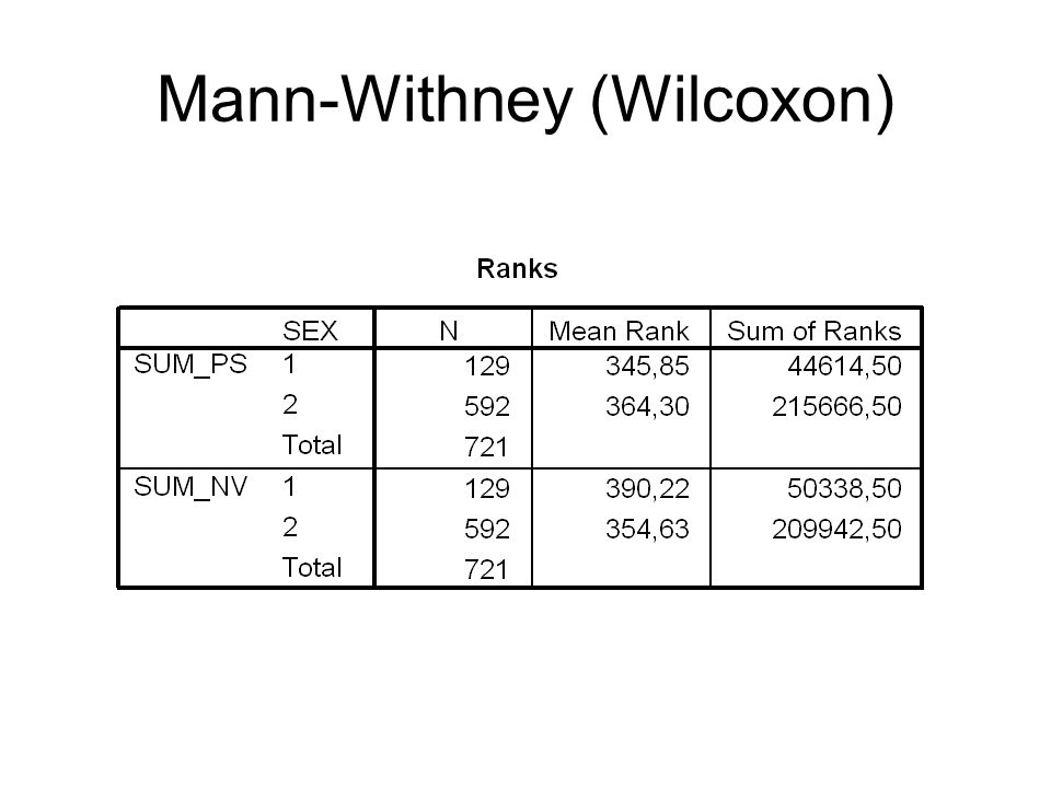 Mann-Withney (Wilcoxon)
