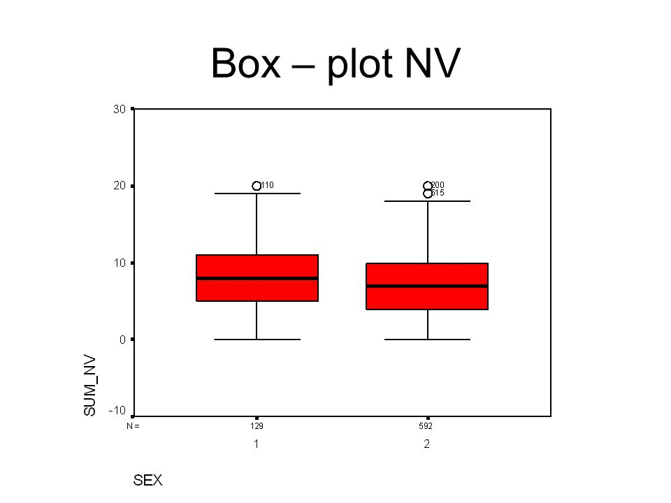 Box – plot NV