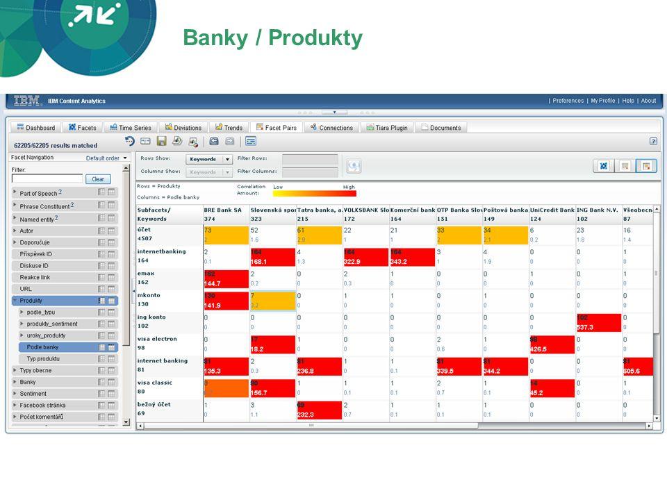 Banky / Produkty
