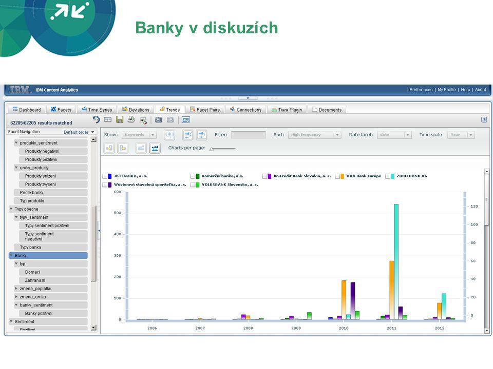 Banky v diskuzích - najdiskutovanejsie banky su ZUNO a AXA