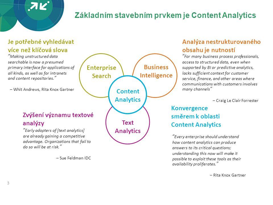 Základním stavebním prvkem je Content Analytics