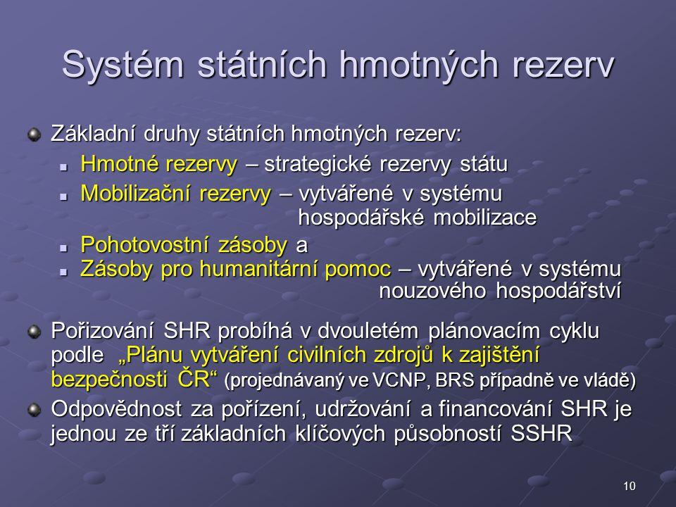Systém státních hmotných rezerv