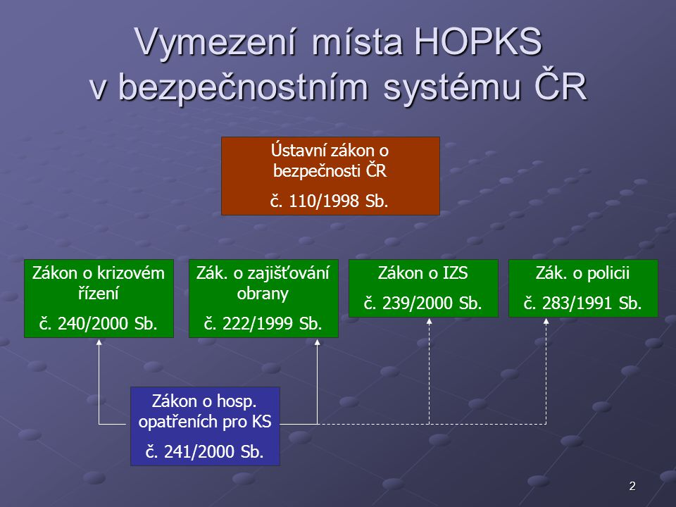 Vymezení místa HOPKS v bezpečnostním systému ČR