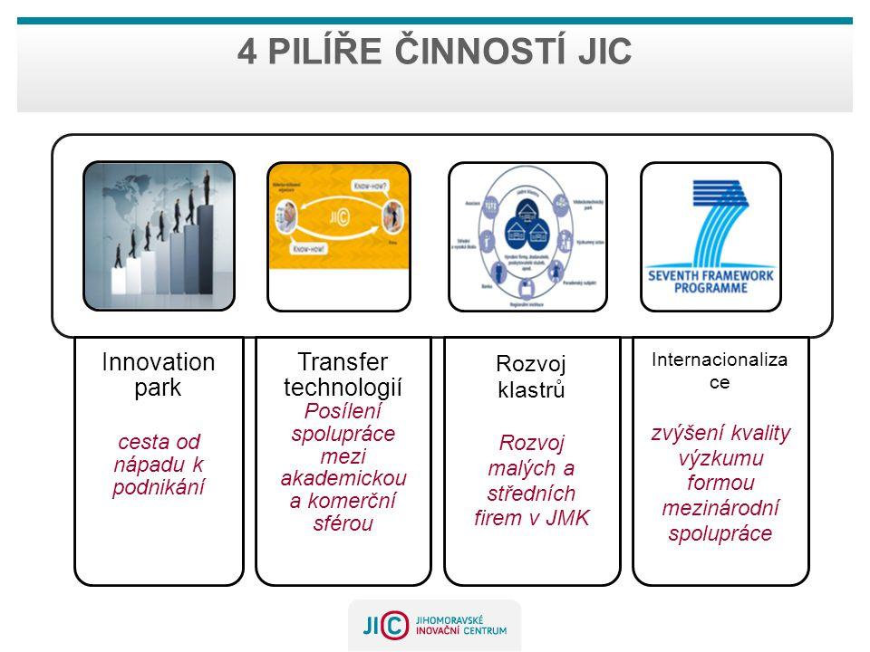 4 pilíře činností JIC cesta od nápadu k podnikání Innovation park