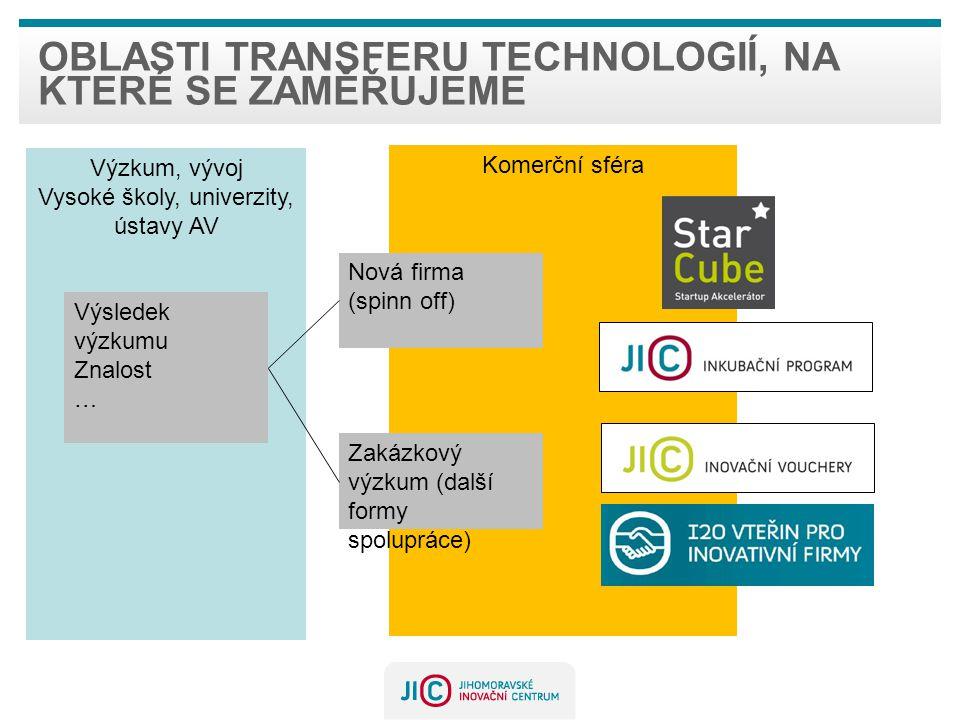 Oblasti transferu technologií, na které se zaměřujeme