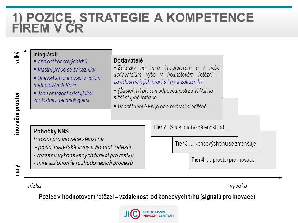 1) pozice, strategie a kompetence firem v ČR