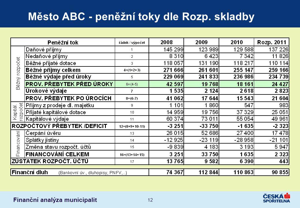 Město ABC - peněžní toky dle Rozp. skladby