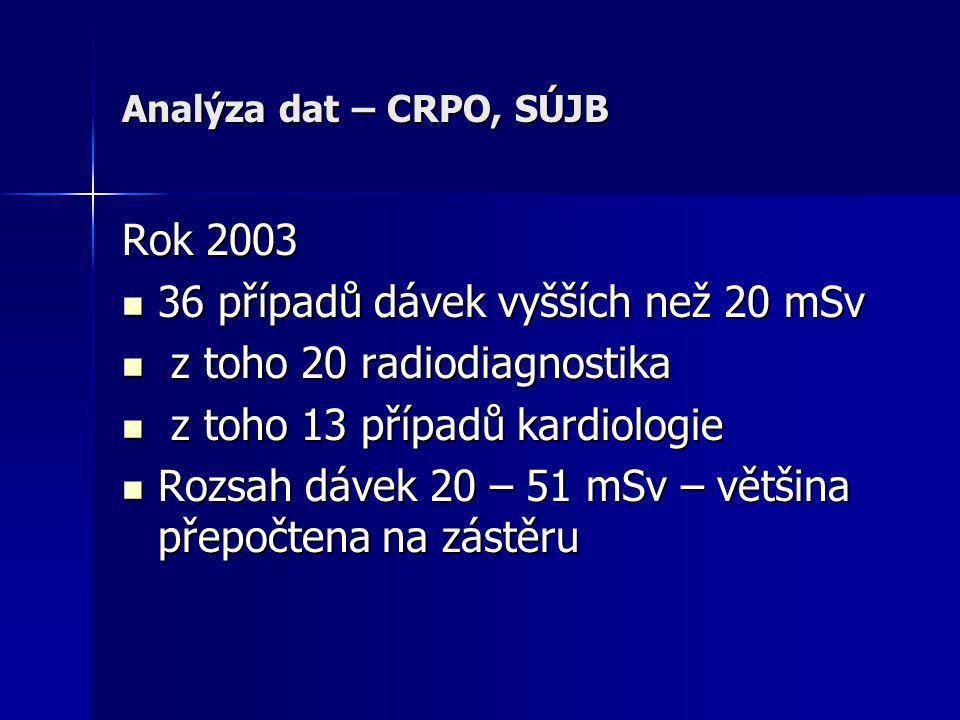 36 případů dávek vyšších než 20 mSv z toho 20 radiodiagnostika
