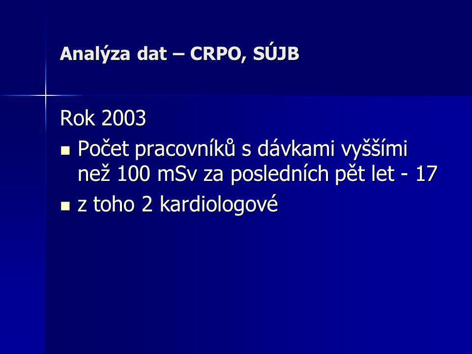 Analýza dat – CRPO, SÚJB Rok 2003. Počet pracovníků s dávkami vyššími než 100 mSv za posledních pět let - 17.