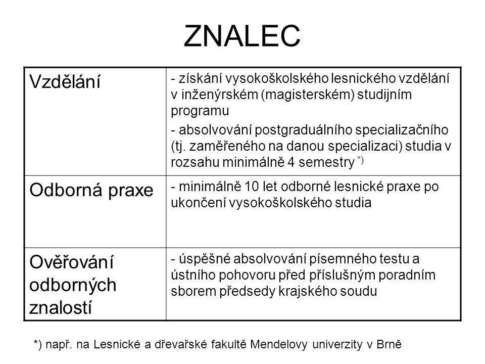 ZNALEC Vzdělání Odborná praxe Ověřování odborných znalostí
