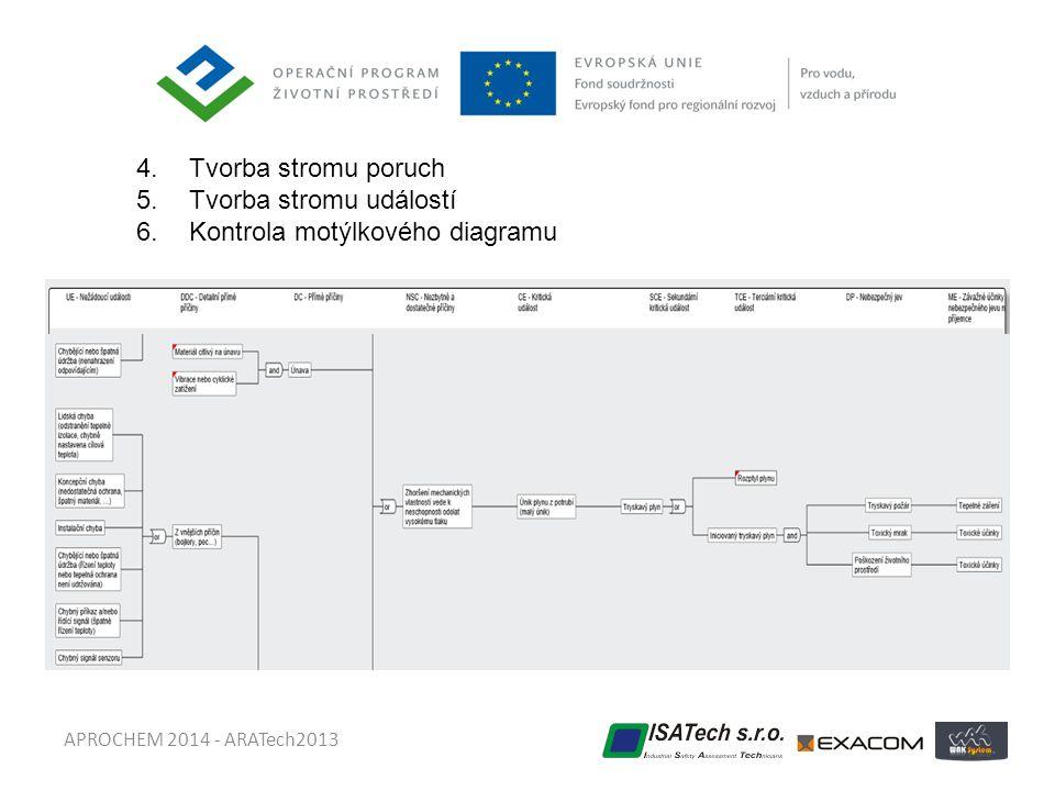 Tvorba stromu událostí Kontrola motýlkového diagramu