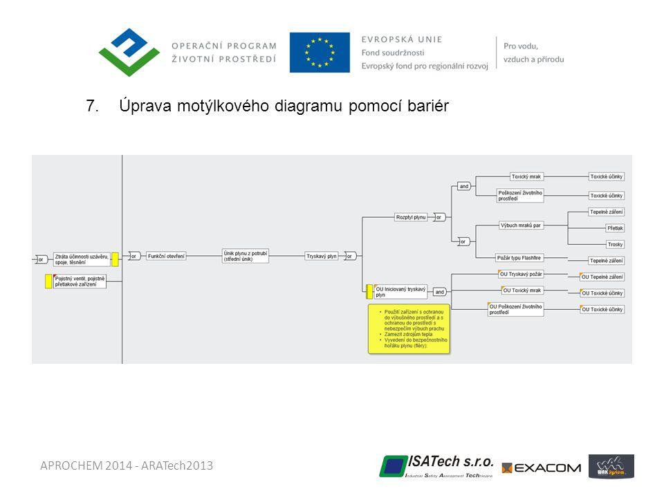 Úprava motýlkového diagramu pomocí bariér